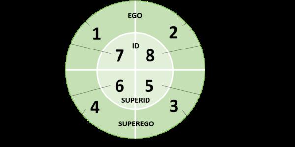 Fonctions de la Socionique modèle J