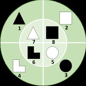Socionique Variante du Modèle A : Modèle J